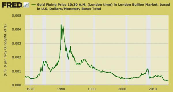 Gold hyper undervalued