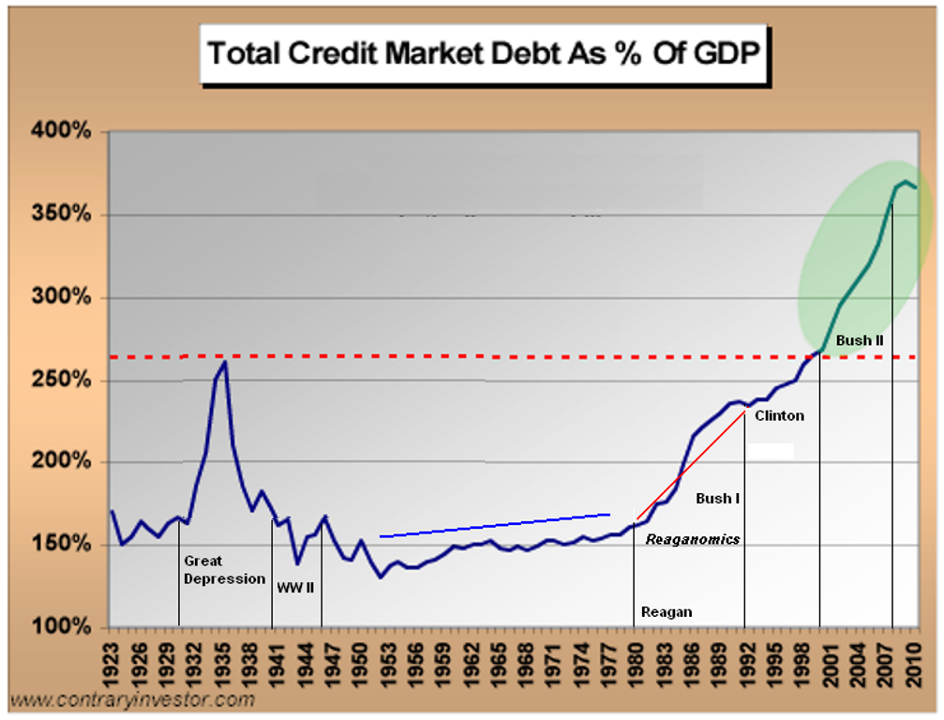 creditmarketdebtgdp