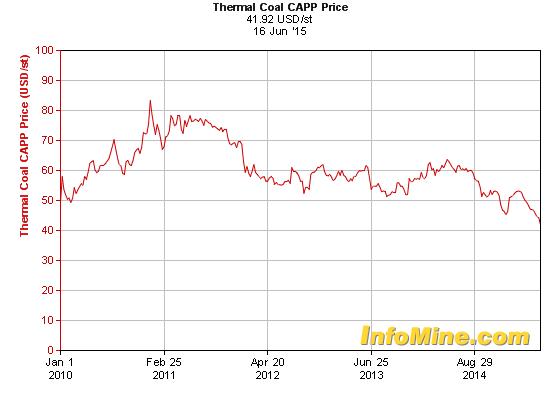 Coal five year