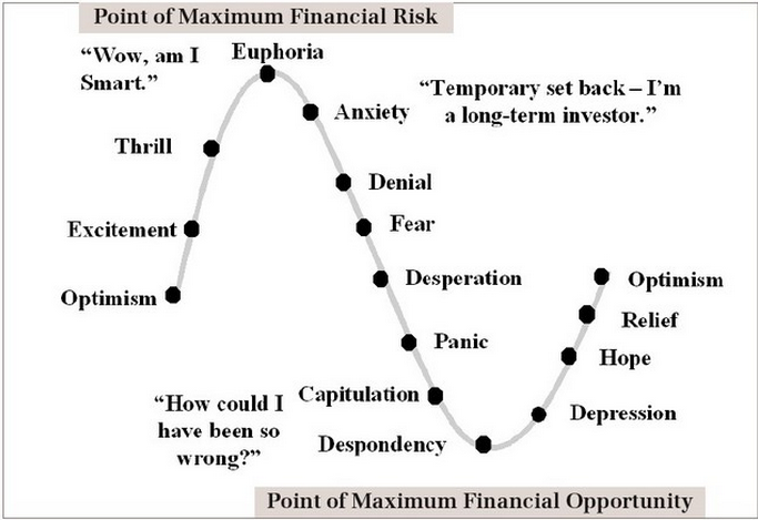 Market_cycle