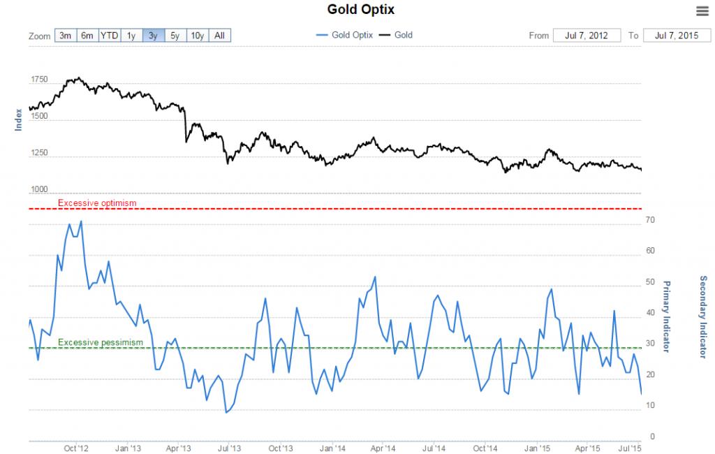 7-Gold-Optix-1024x650