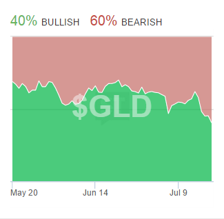 GLD_Sentiment