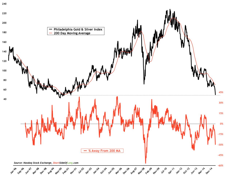 Gold-Miners-vs-200-MA
