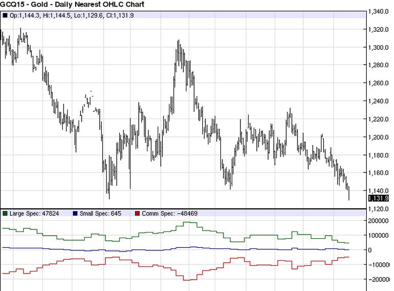 Gold_CoT_Chart1