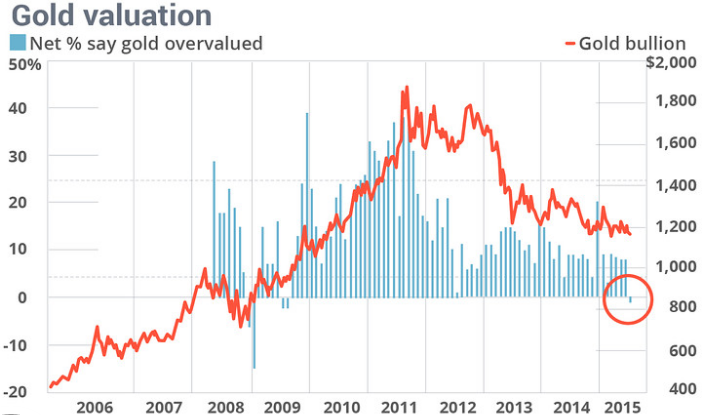 Gold_Valuation1