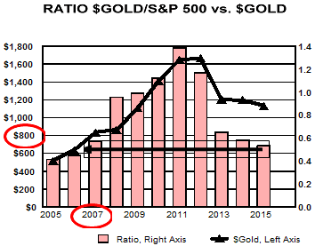 Ratio gold to sp