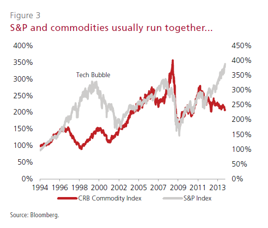 SP500-vs-CRB-Commodity-Index