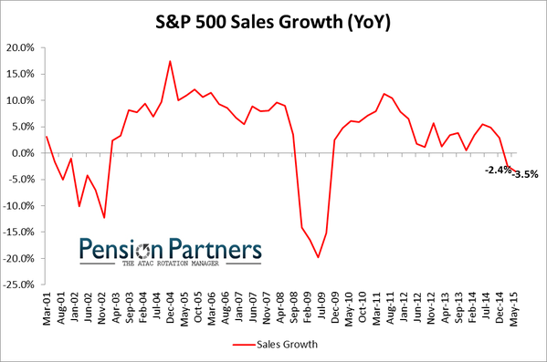 Sales Decline for SP 500