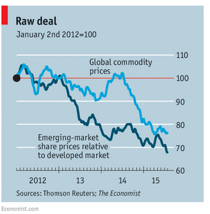 commodities and emerging market equities