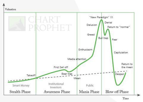 fear chart
