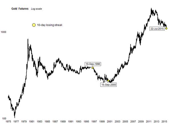 gold chart Geopert