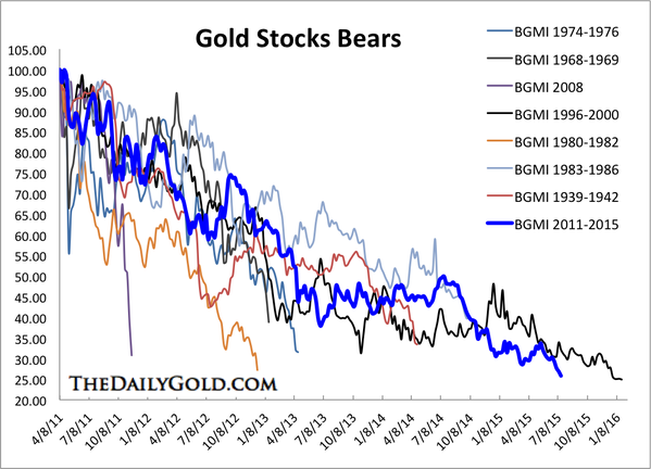 gold stock analogs