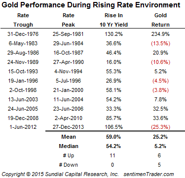 rising rates bad for gold