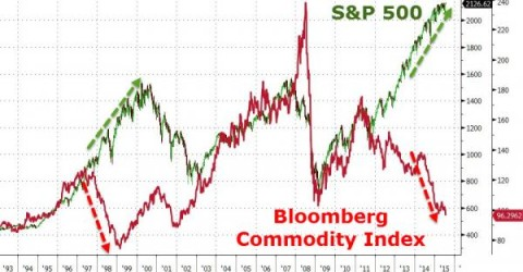 spy commodities