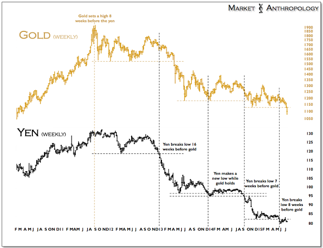 yen and gold