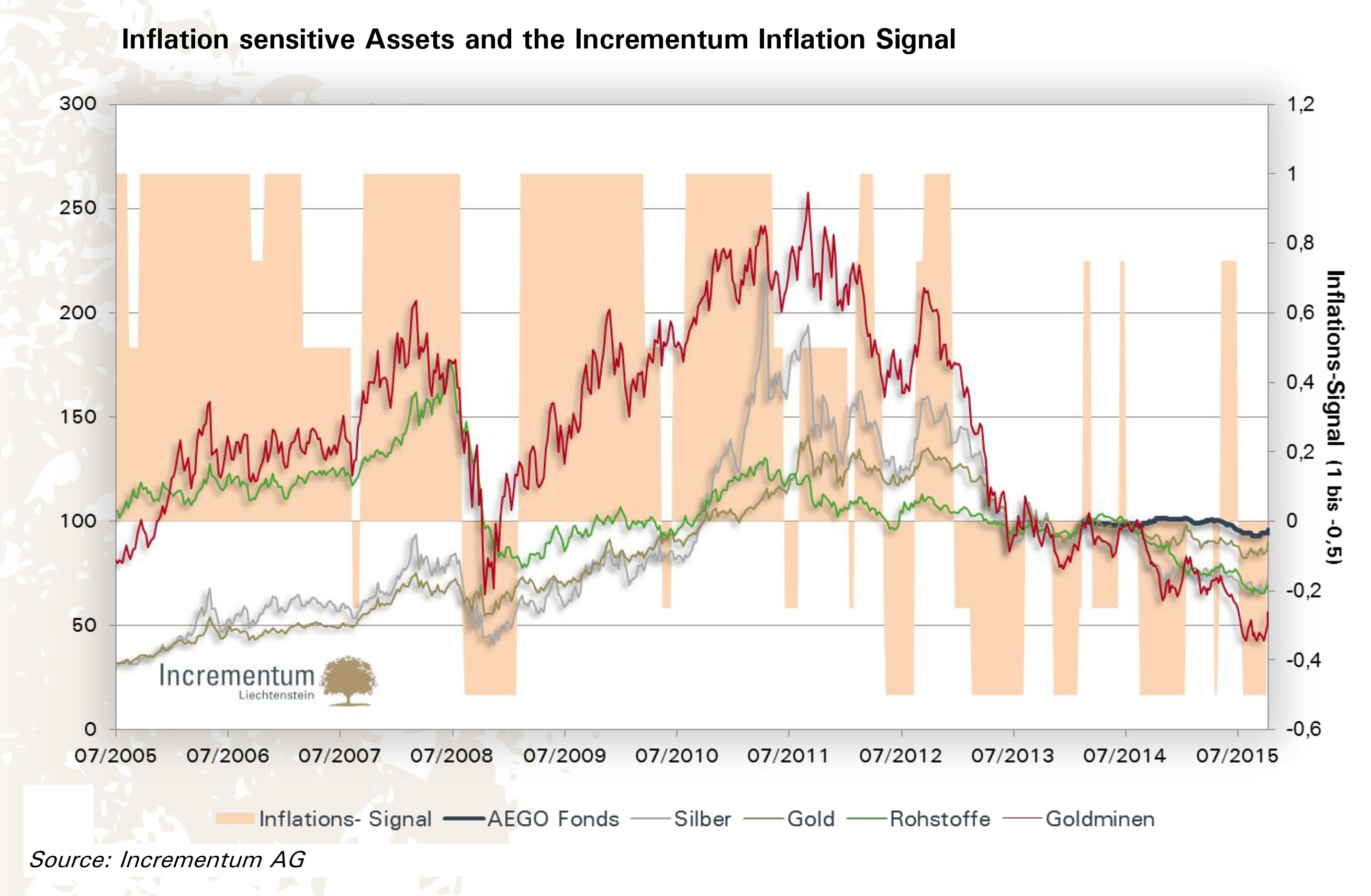 1-Incrementum-Inflation-Signal