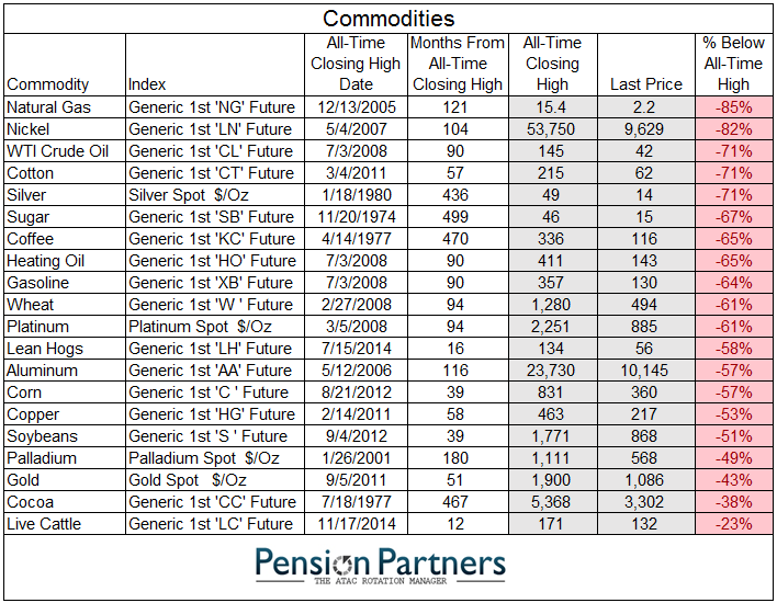 commodities pct below all time high