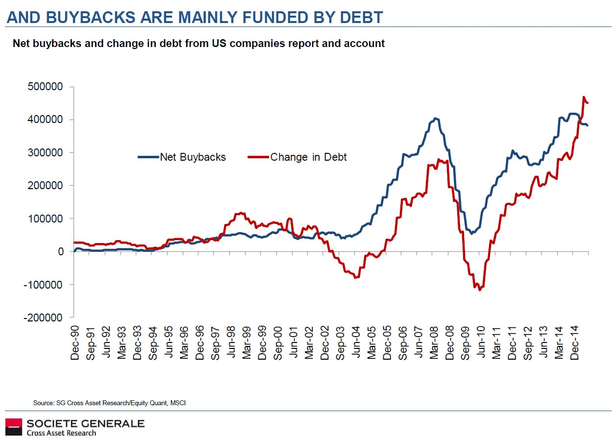 debt fueled buybacks