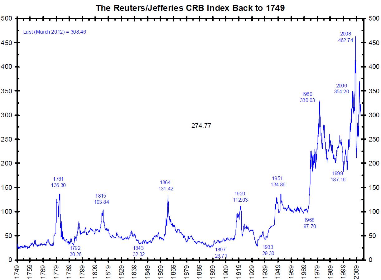CRB 2 centuries