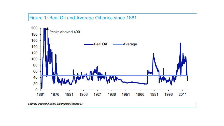 oil historical