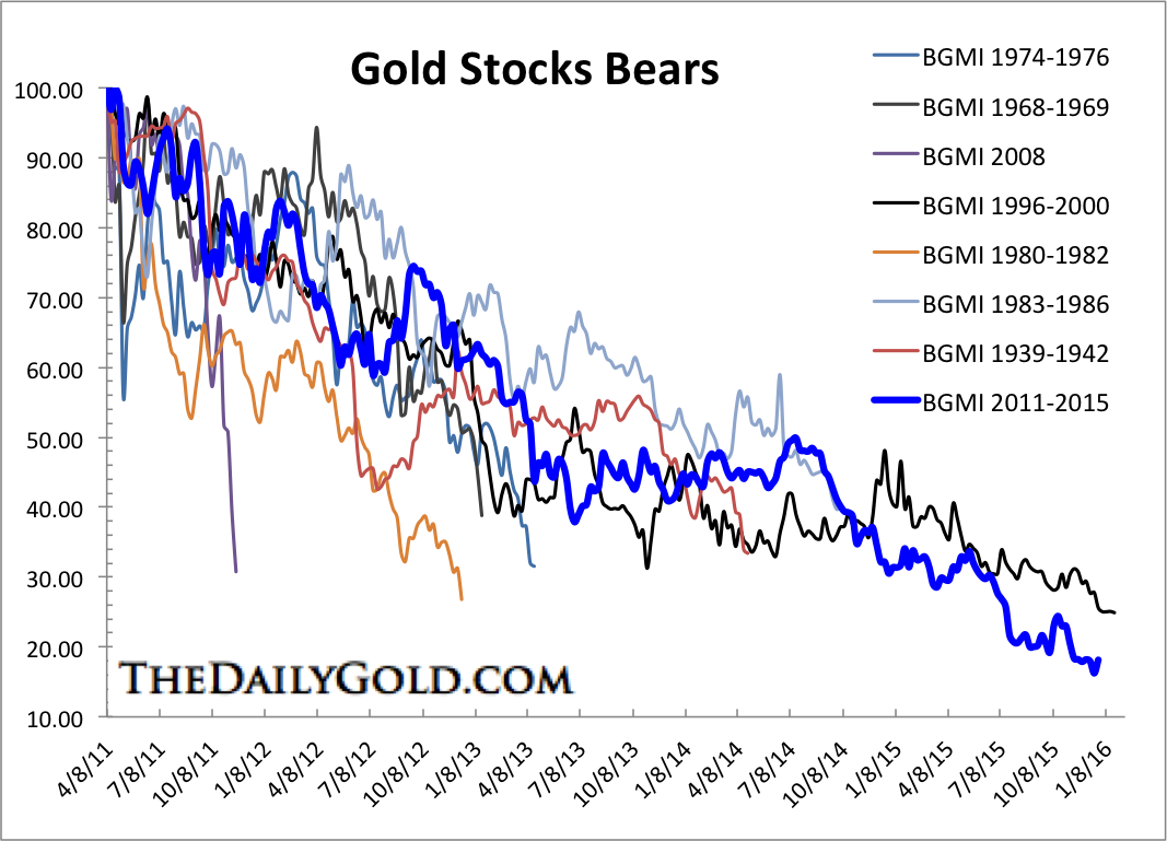 Dec302015GoldStocksBears
