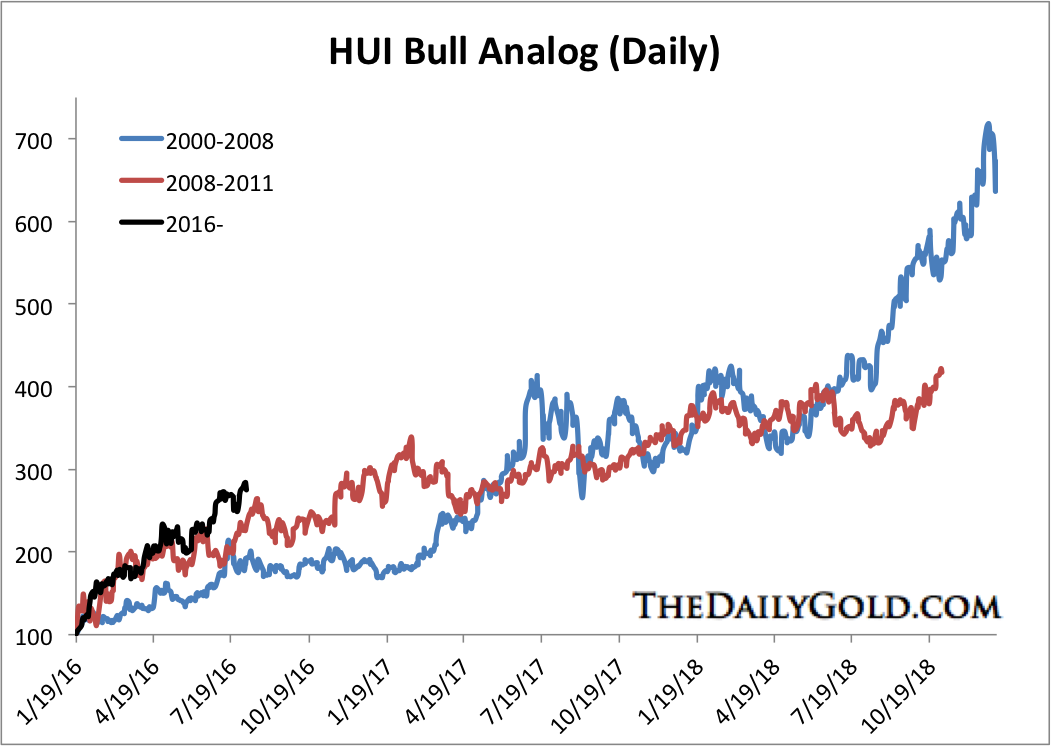 Aug 5 2016 HUI Bull analog Aug 2016
