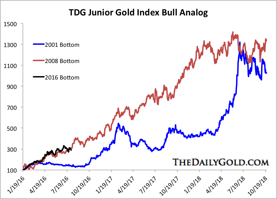 Aug 5 2016 Jr Gold bull analogs