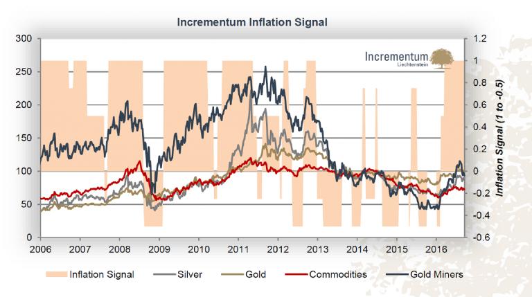 1-incrementum-inflation-signal-768x429
