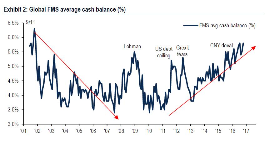 cash-balances