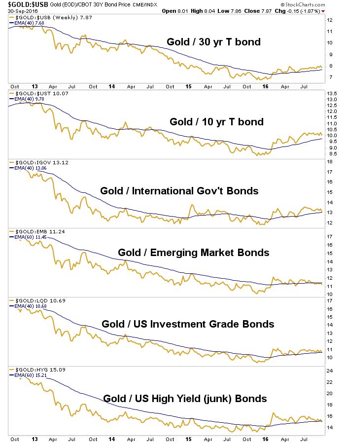gold-vs-bonds