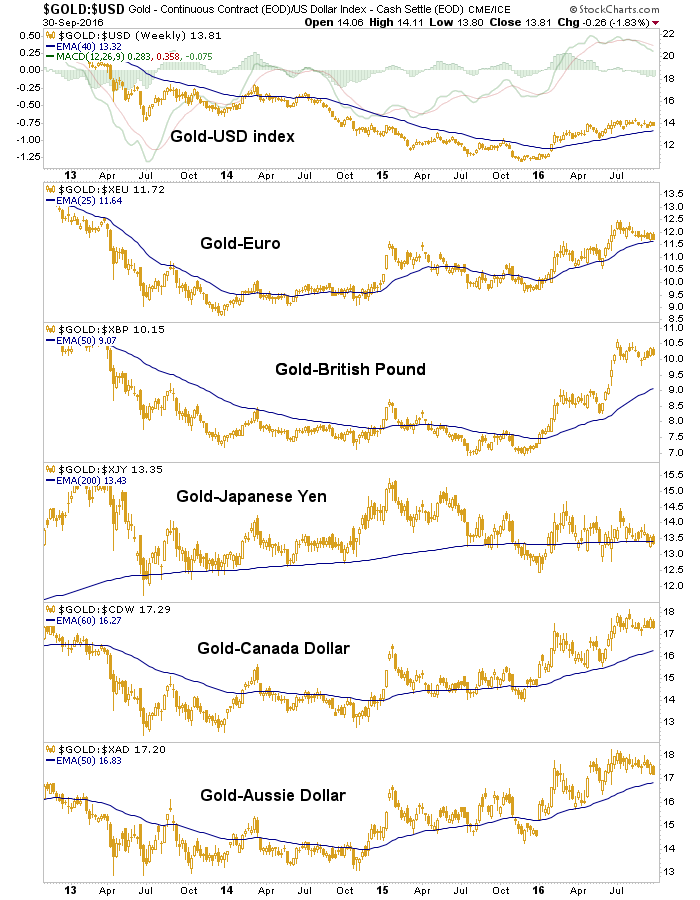 gold-vs-currencies