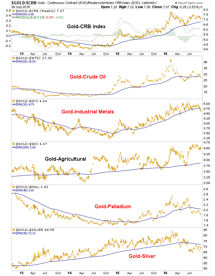 gold-vs-metals