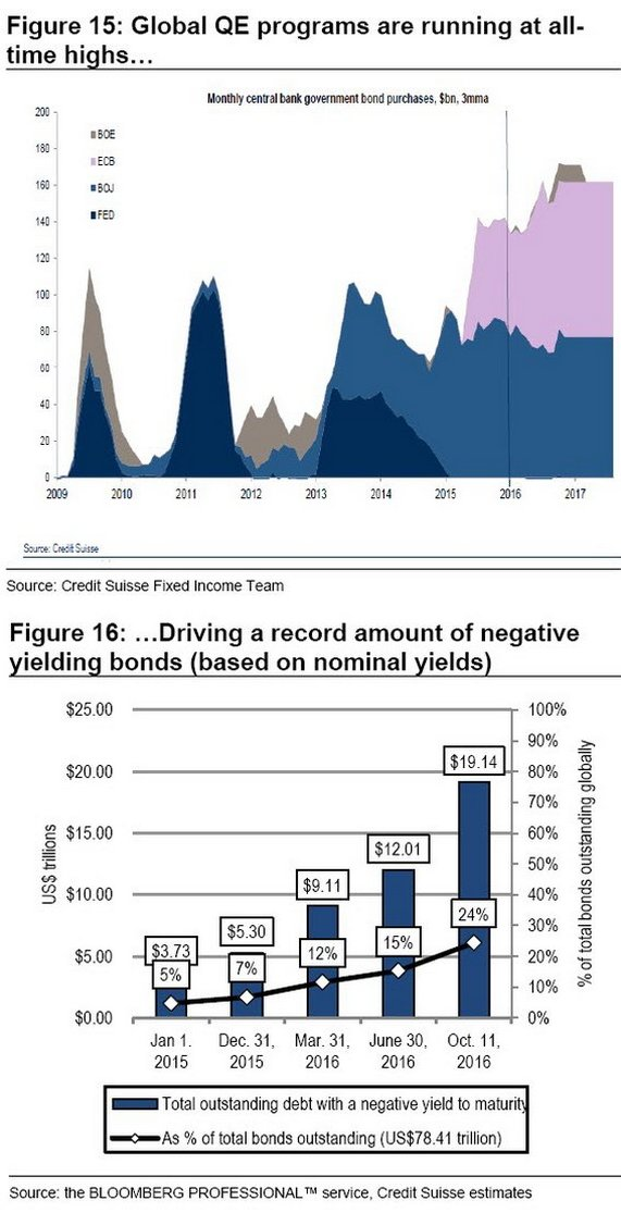 negative-yields