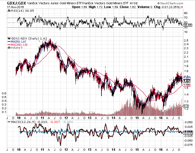 gdxj-gdx-ratio