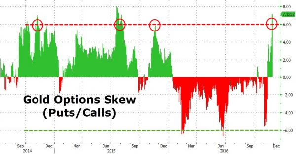gold-options-skew