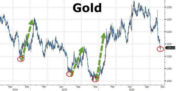 gold-with-options-skew