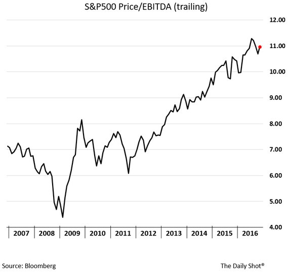 ev-to-ebitda-spy