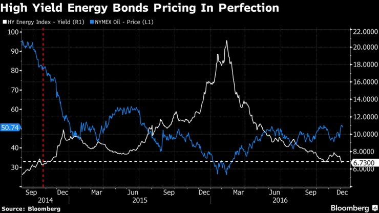 hy-bonds-pricing-in-perfection