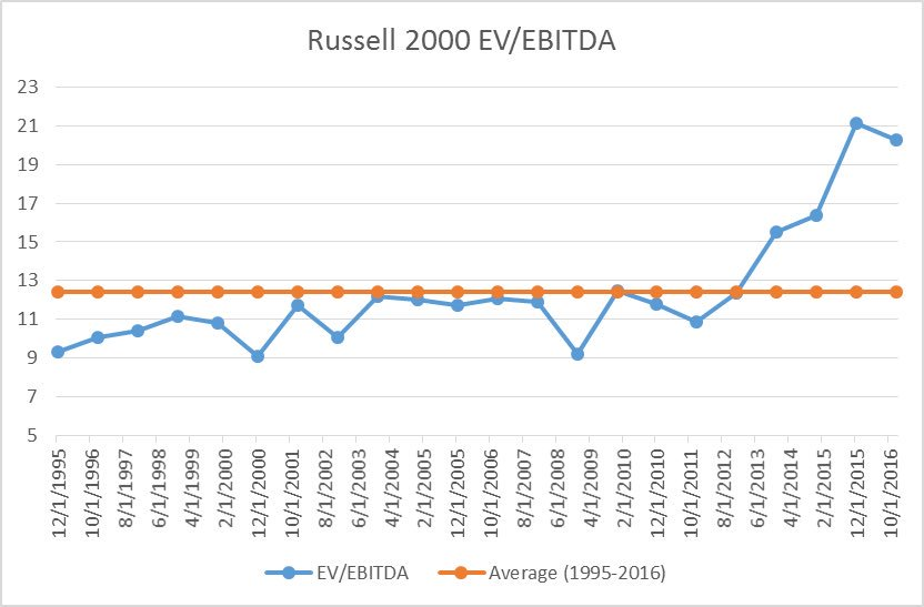 russell-ev-to-ebitda