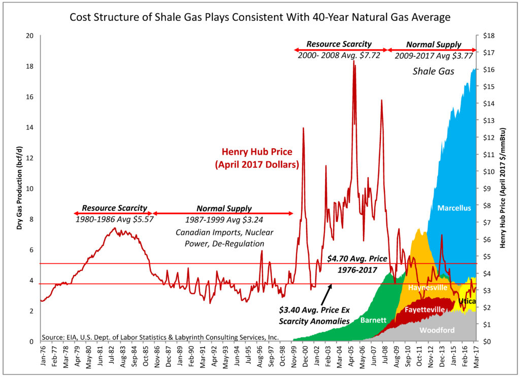 Brazil Natural Gas Shale