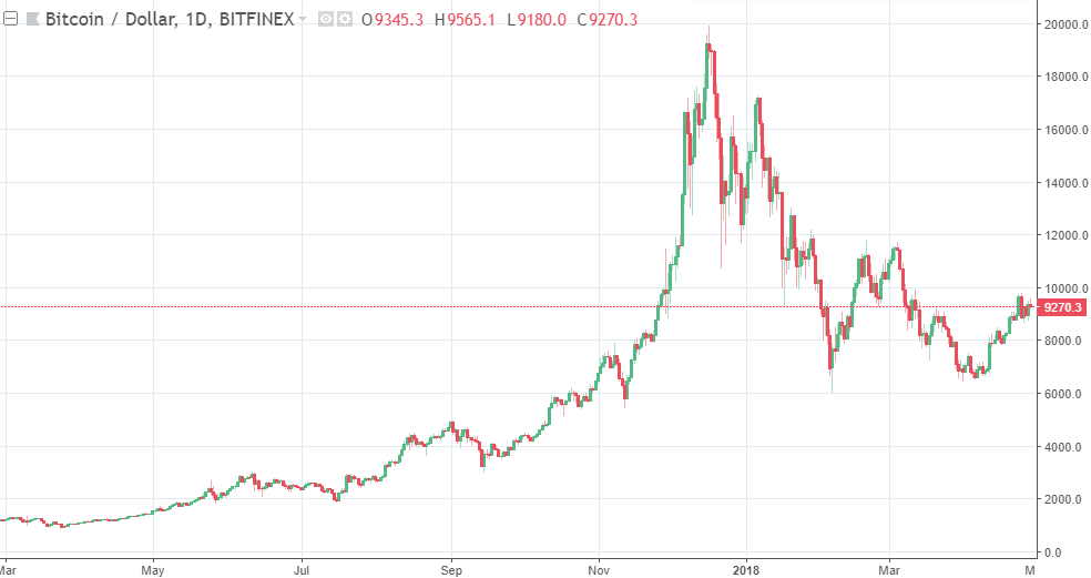 bitcoin pompa și dump